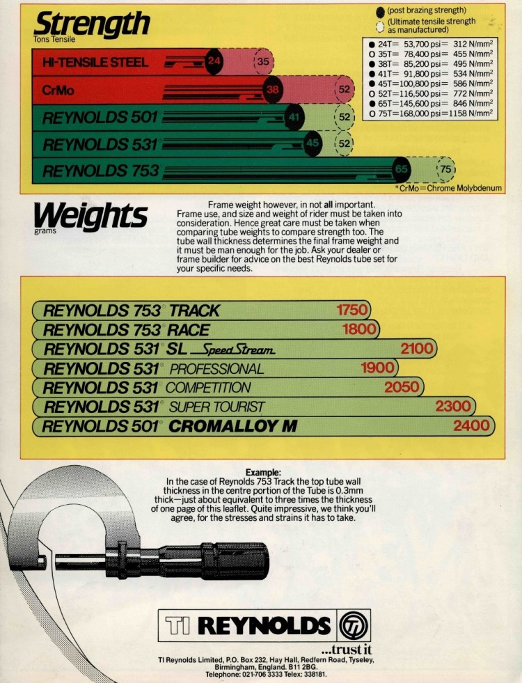 TI-Reynolds Documentation Tube Strength and Weight